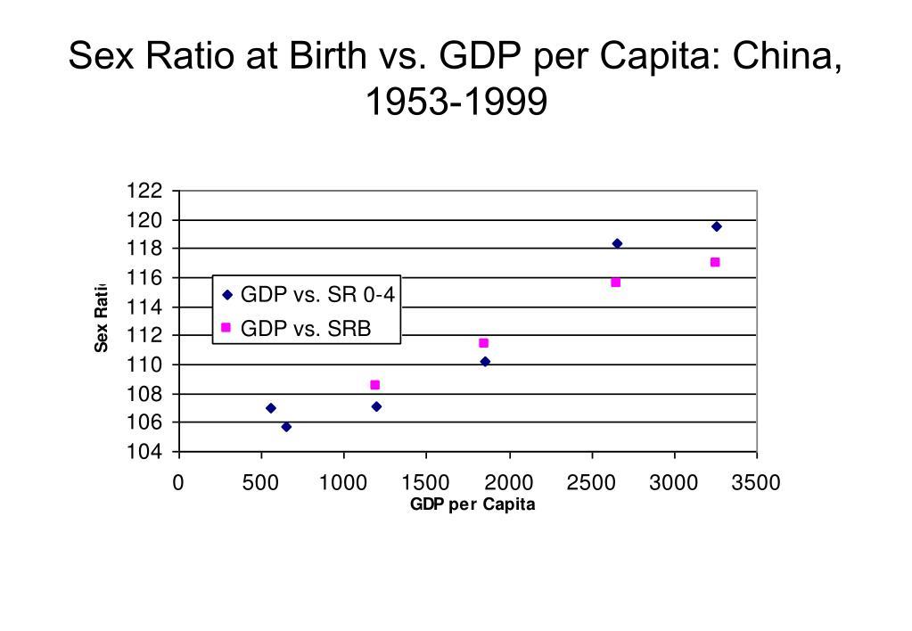 Sex Ratio at Birth vs. GDP per Capita: China, 1953-1999