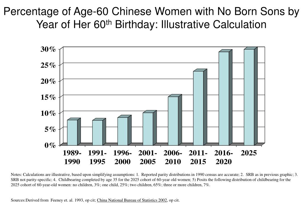 Percentage of Age-60 Chinese Women with No Born Sons by Year of Her 60