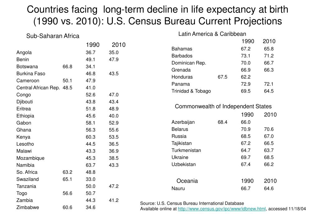 Countries facing  long-term decline in life expectancy at birth (1990 vs. 2010): U.S. Census Bureau Current Projections
