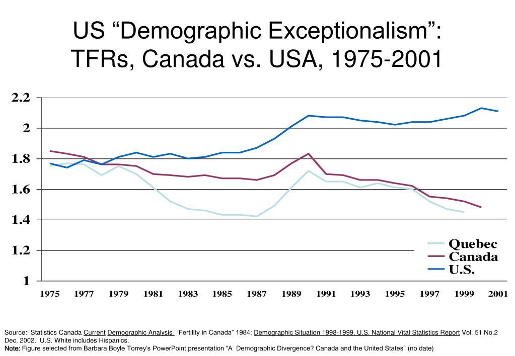 "US ""Demographic Exceptionalism"":"
