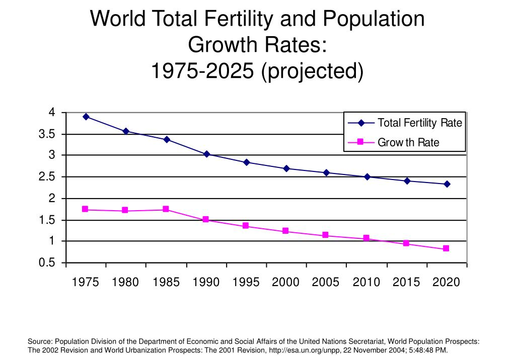 World Total Fertility and Population