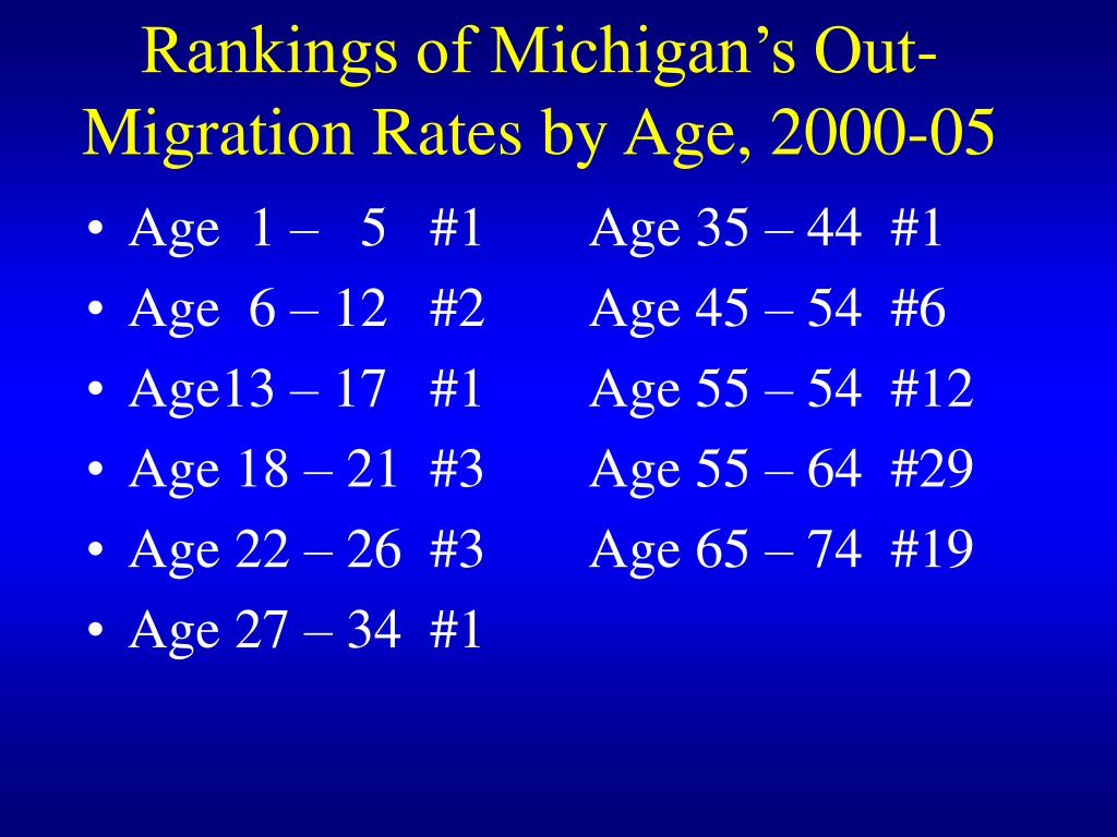 Rankings of Michigan's Out-Migration Rates by Age, 2000-05