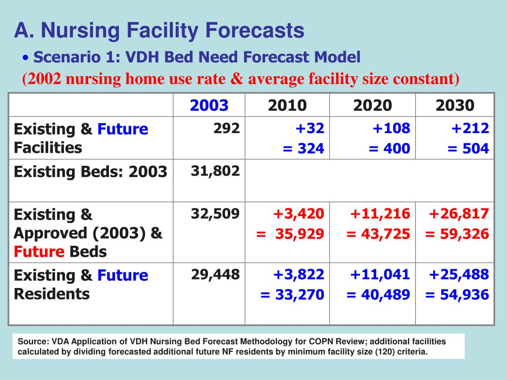 A. Nursing Facility Forecasts