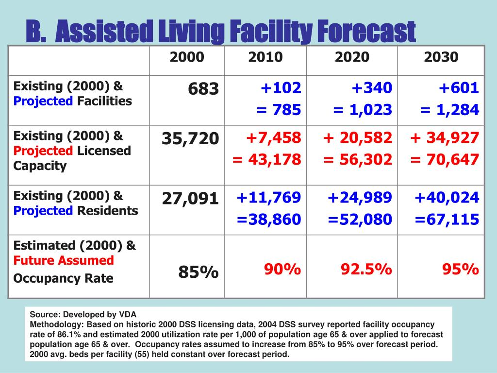 B.  Assisted Living Facility Forecast