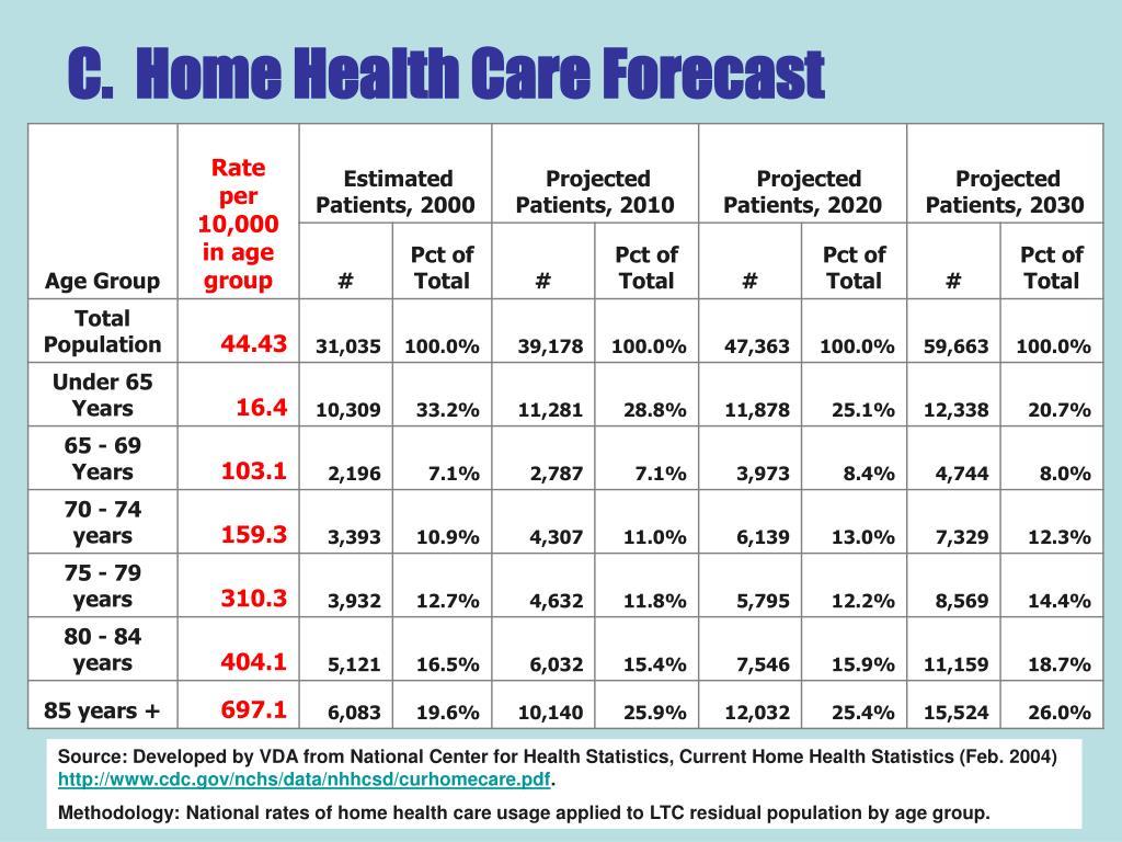 C.  Home Health Care Forecast