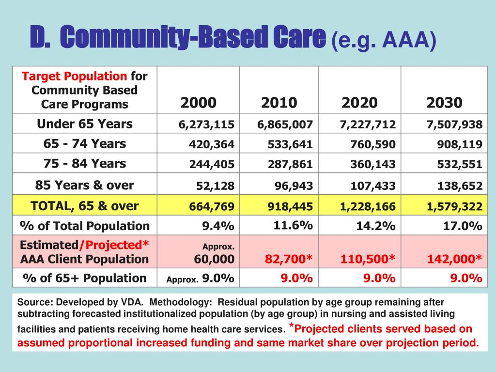D.  Community-Based Care