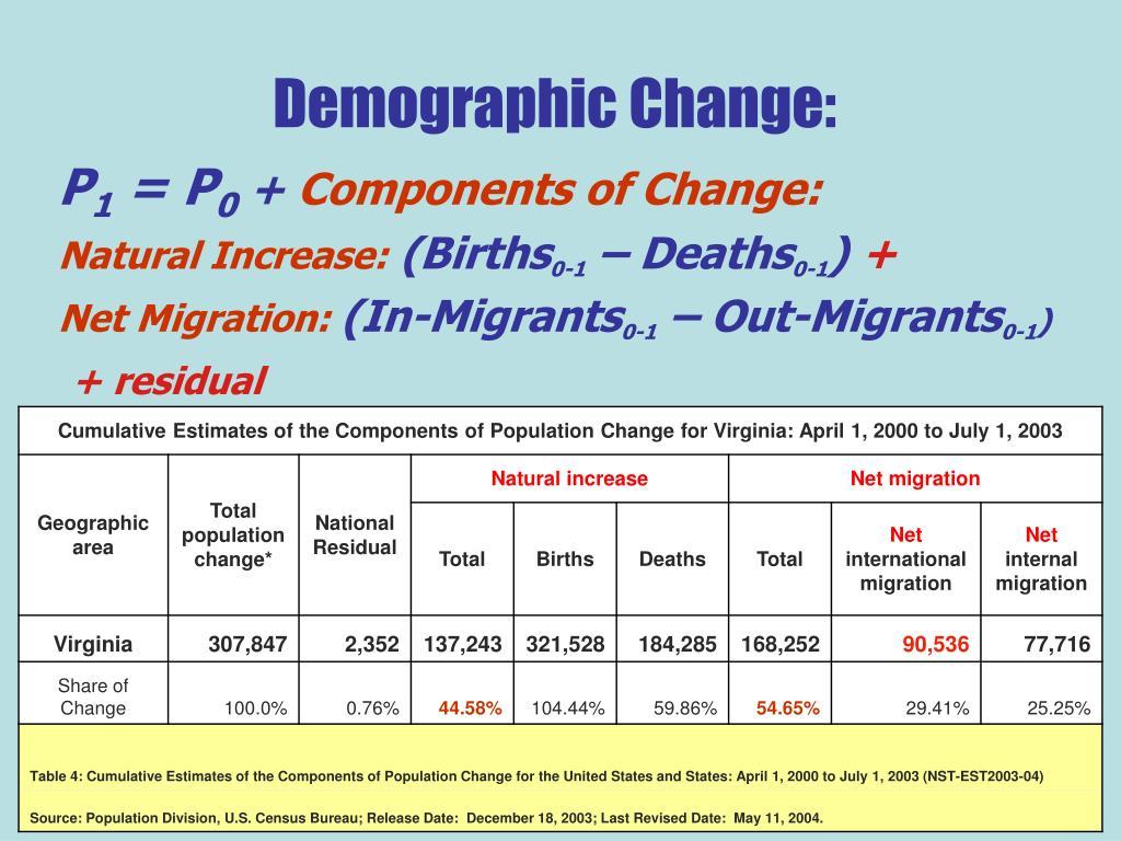 Demographic Change:
