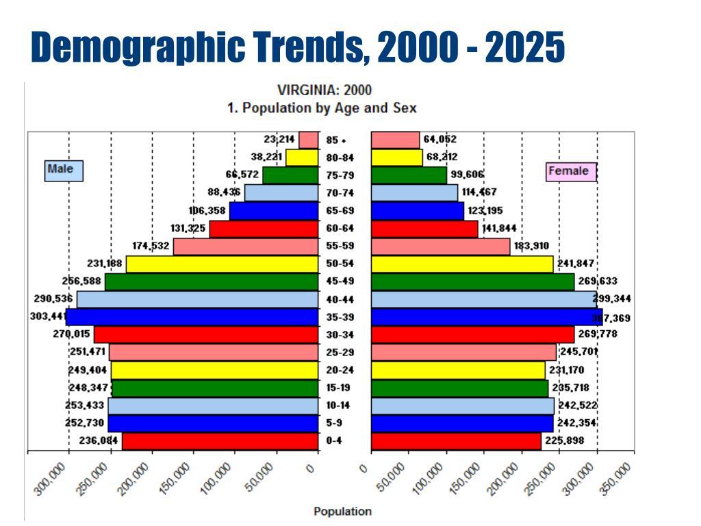 Demographic Trends, 2000 - 2025