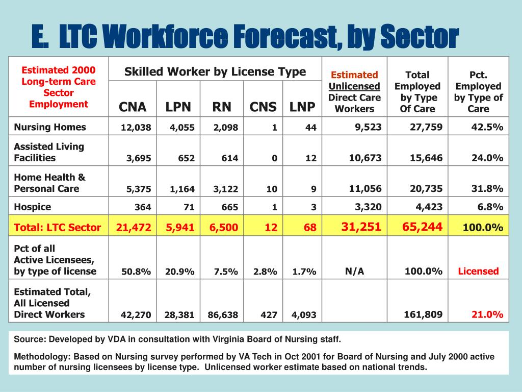 E.  LTC Workforce Forecast, by Sector