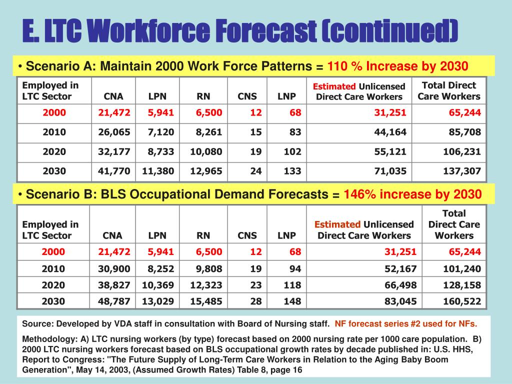 E. LTC Workforce Forecast (continued)