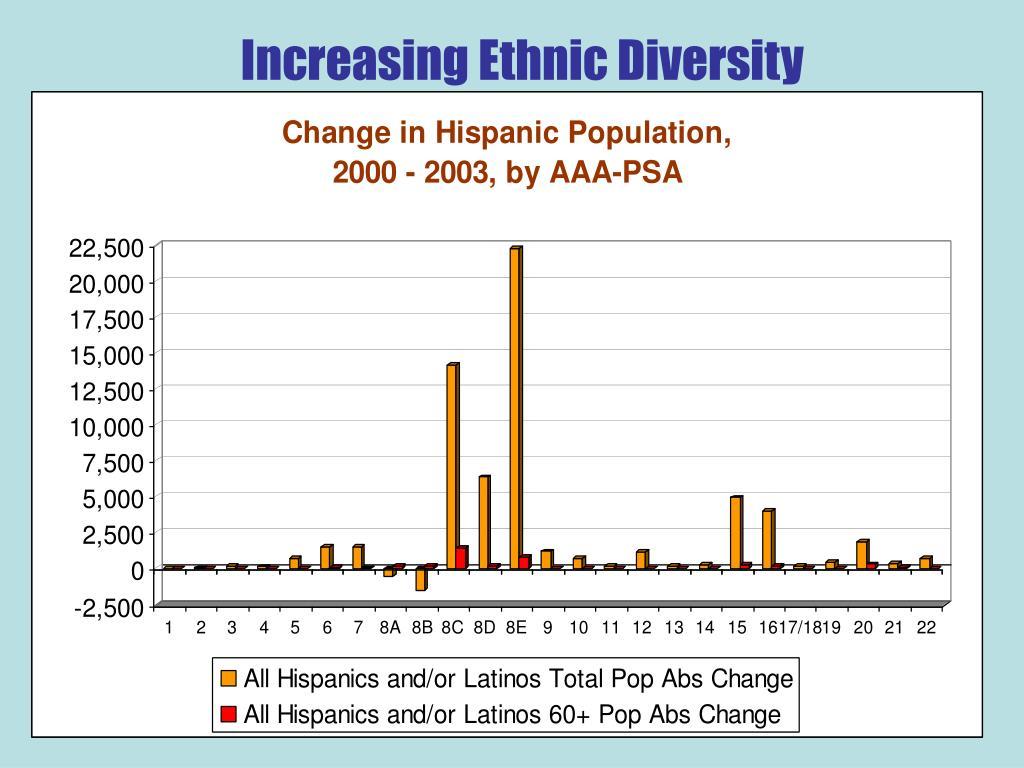 Increasing Ethnic Diversity