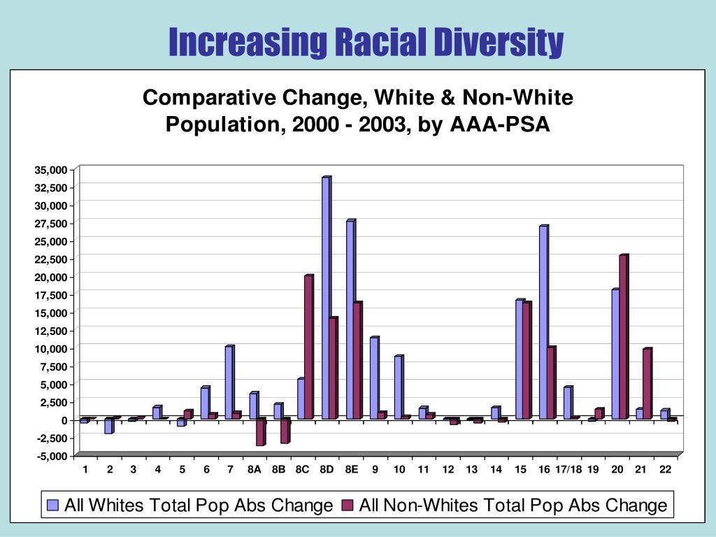 Increasing Racial Diversity
