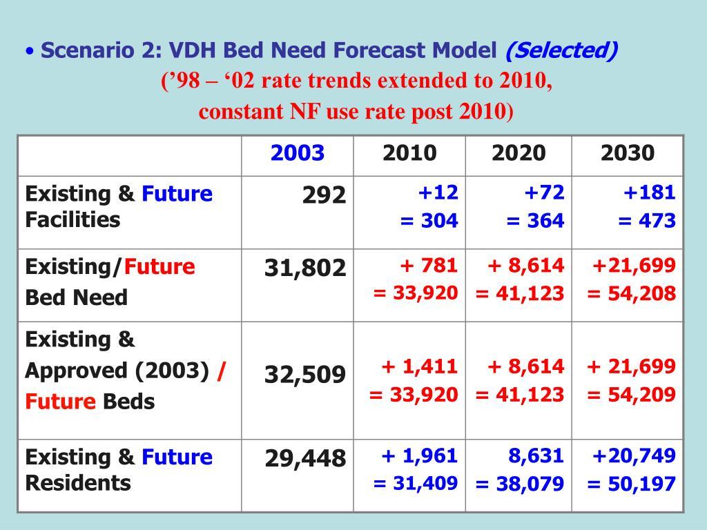 Scenario 2: VDH Bed Need Forecast Model