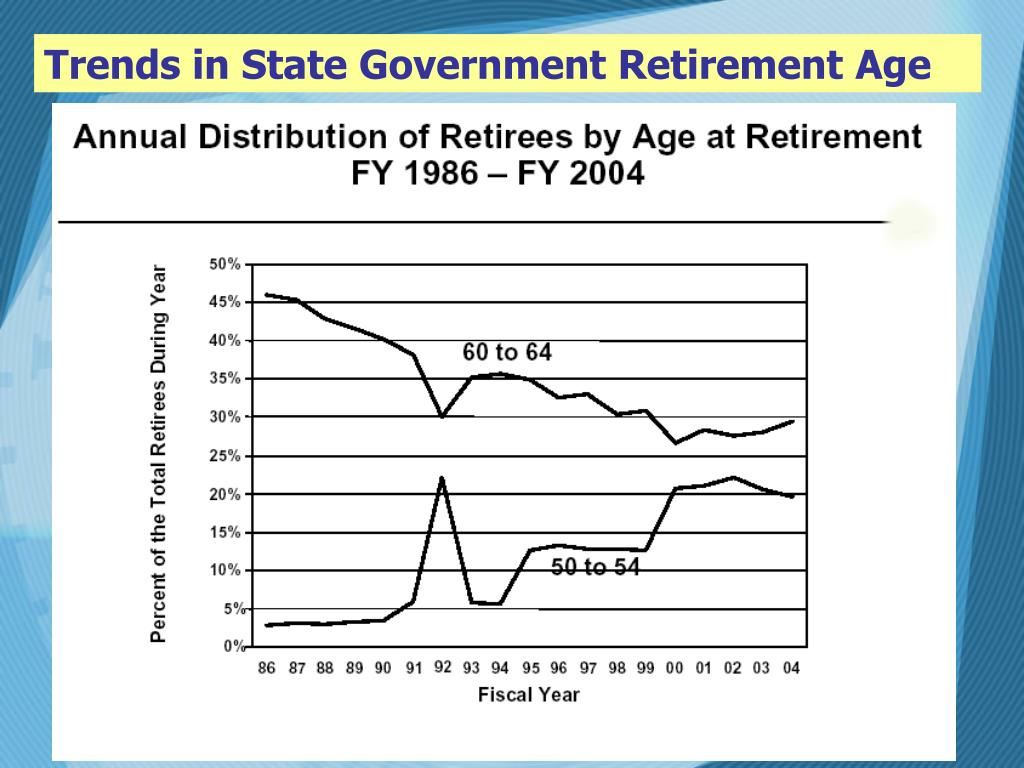 Trends in State Government Retirement Age