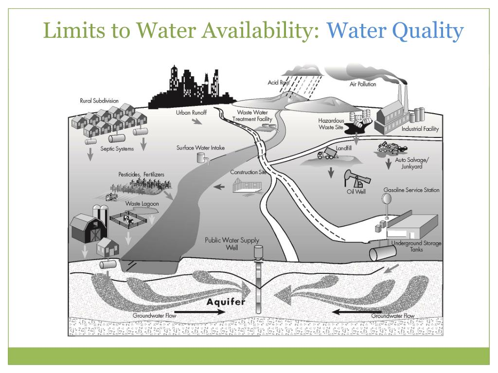 Limits to Water Availability: