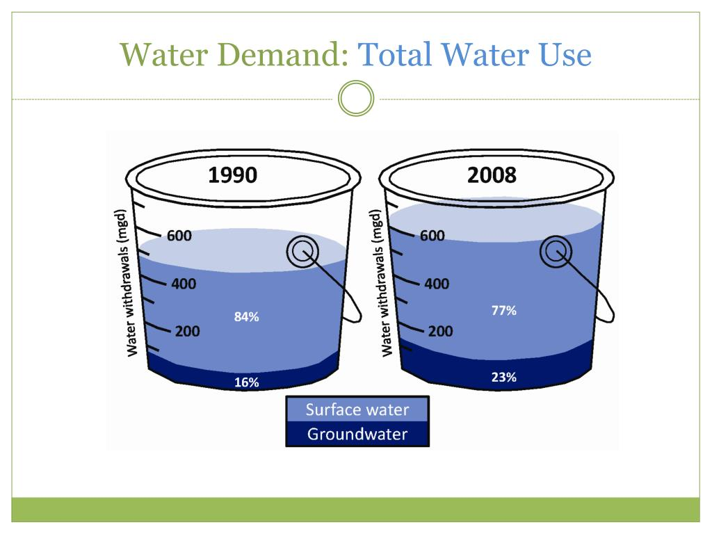 Water Demand: