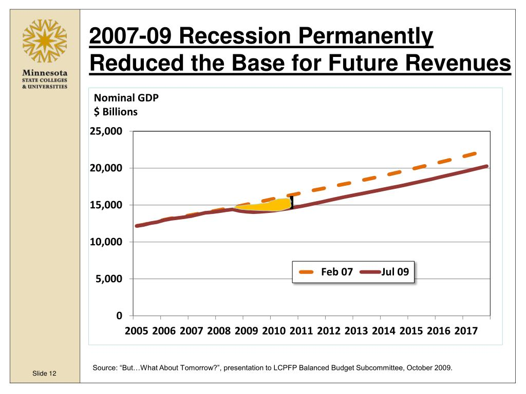 2007-09 Recession Permanently Reduced the Base for Future Revenues