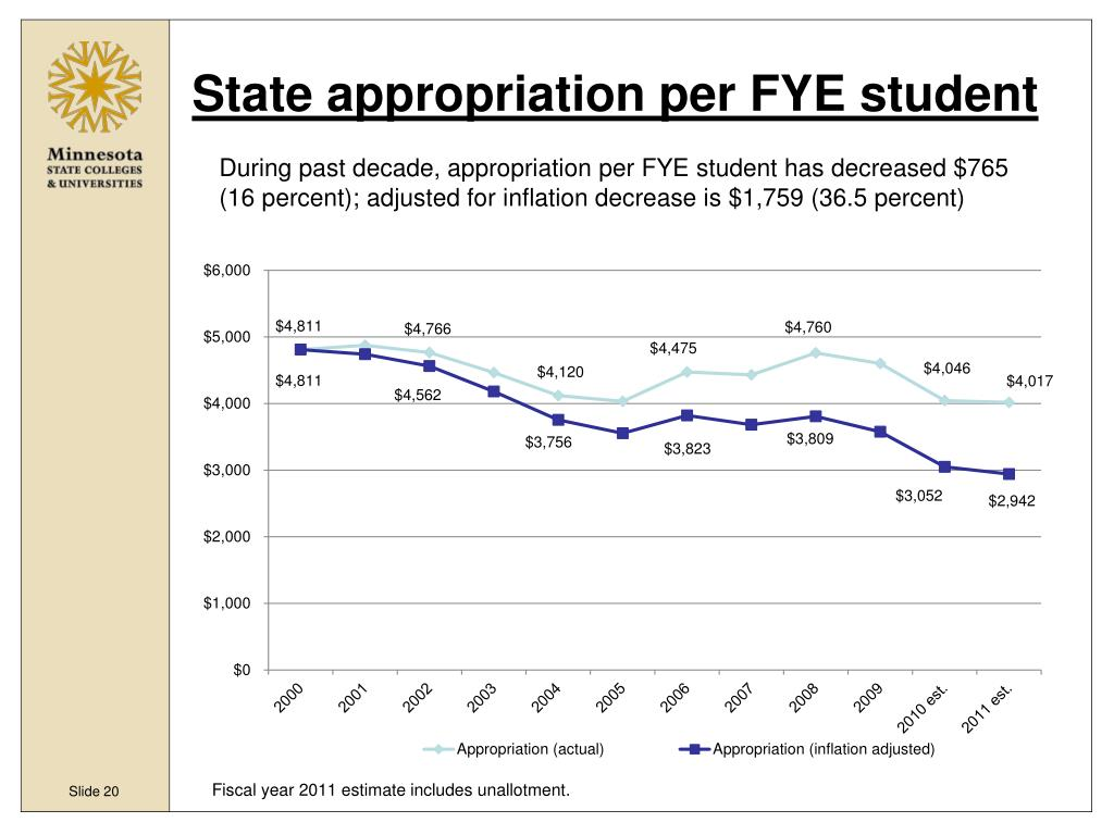 State appropriation per FYE student