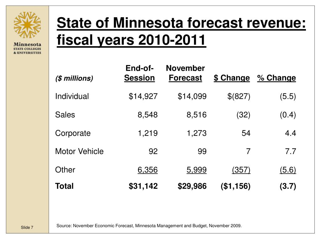 State of Minnesota forecast revenue: fiscal years 2010-2011
