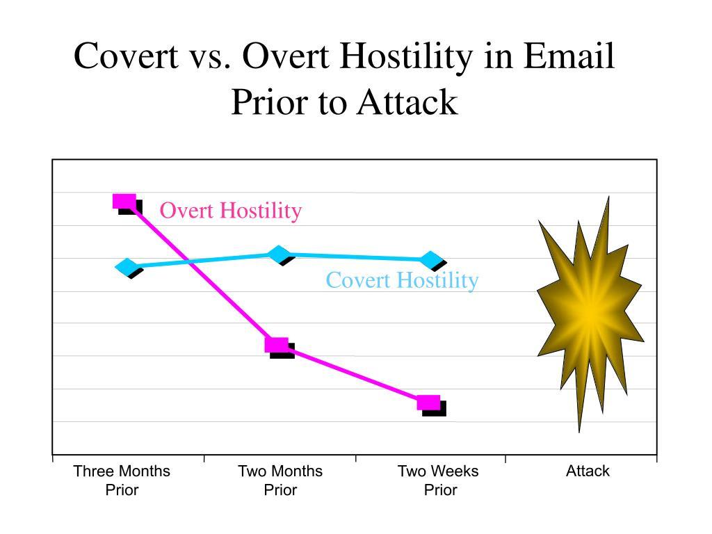 Overt Hostility