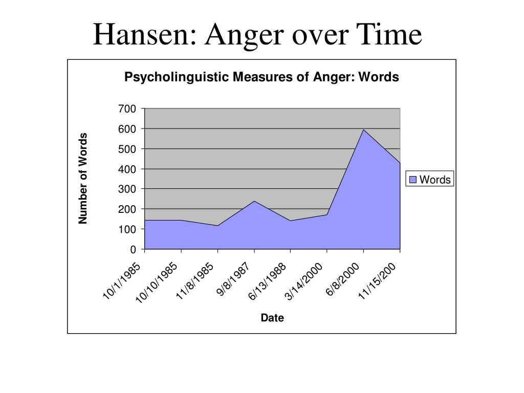 Hansen: Anger over Time