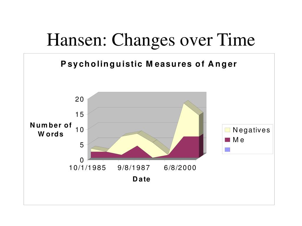 Hansen: Changes over Time