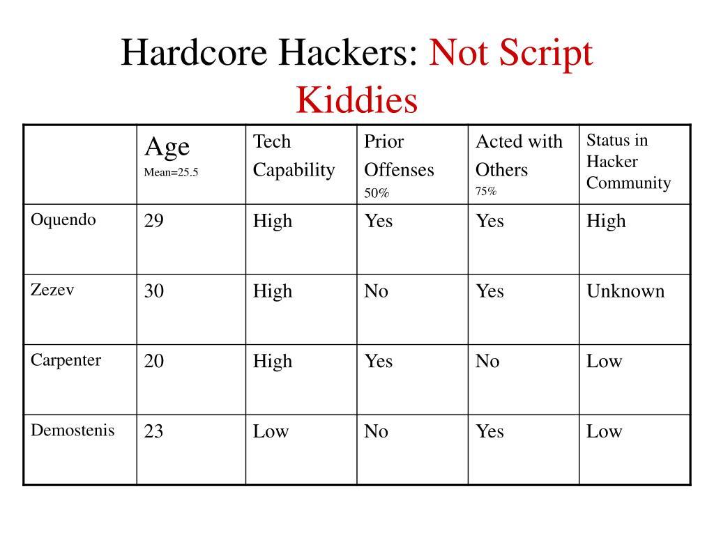 Hardcore Hackers: