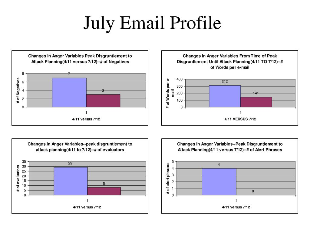 July Email Profile