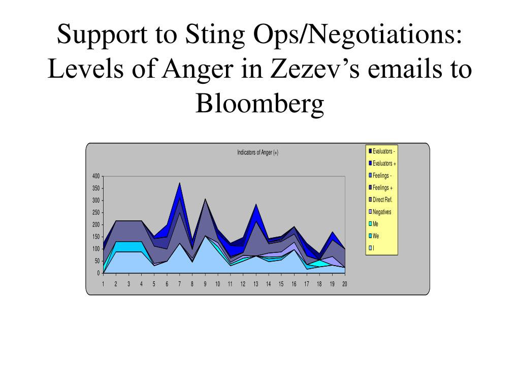 Support to Sting Ops/Negotiations: Levels of Anger in Zezev's emails to Bloomberg