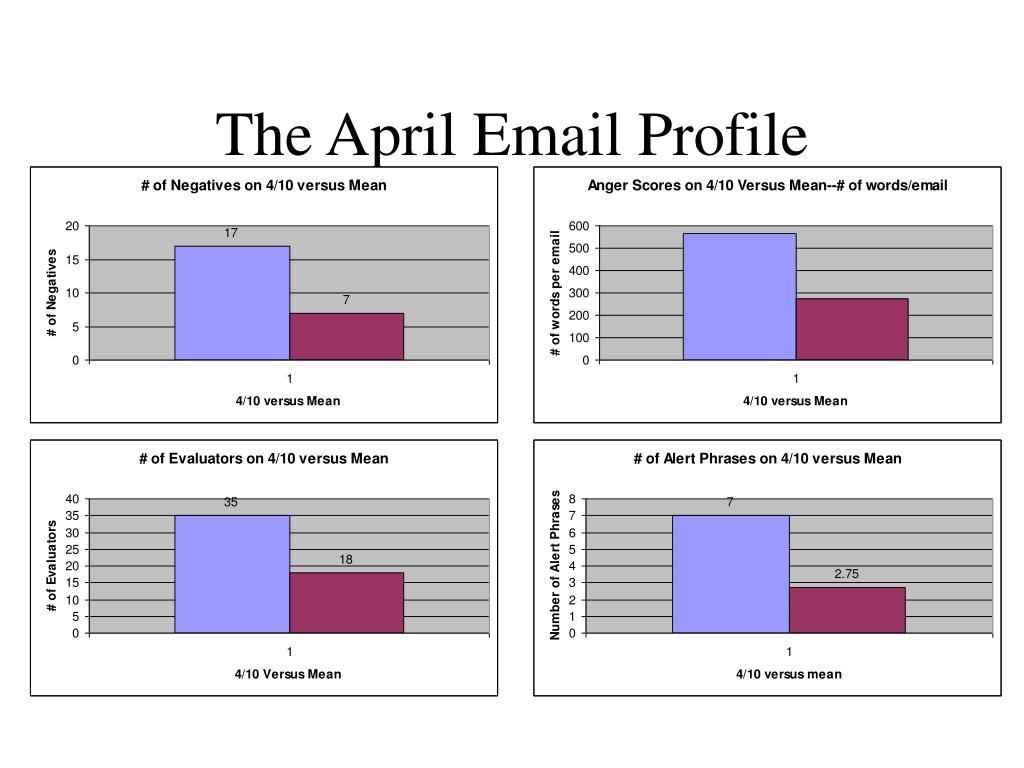 The April Email Profile