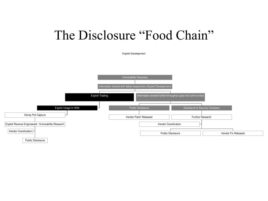 "The Disclosure ""Food Chain"""