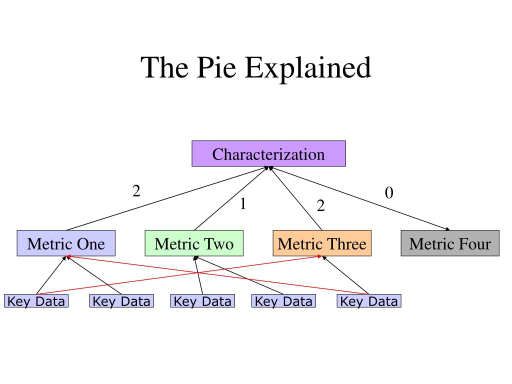 The Pie Explained