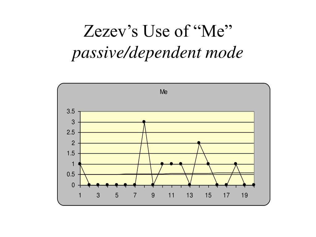 "Zezev's Use of ""Me"""