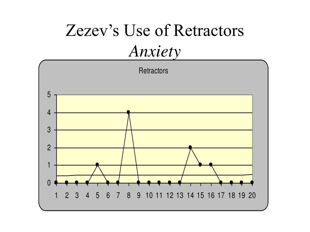 Zezev's Use of Retractors