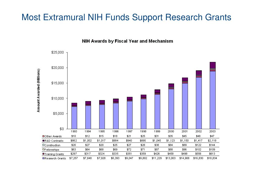 Most Extramural NIH Funds Support Research Grants