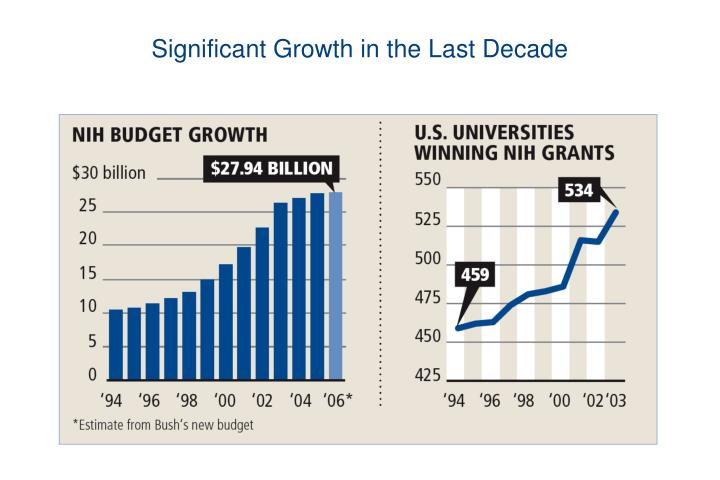 Significant growth in the last decade