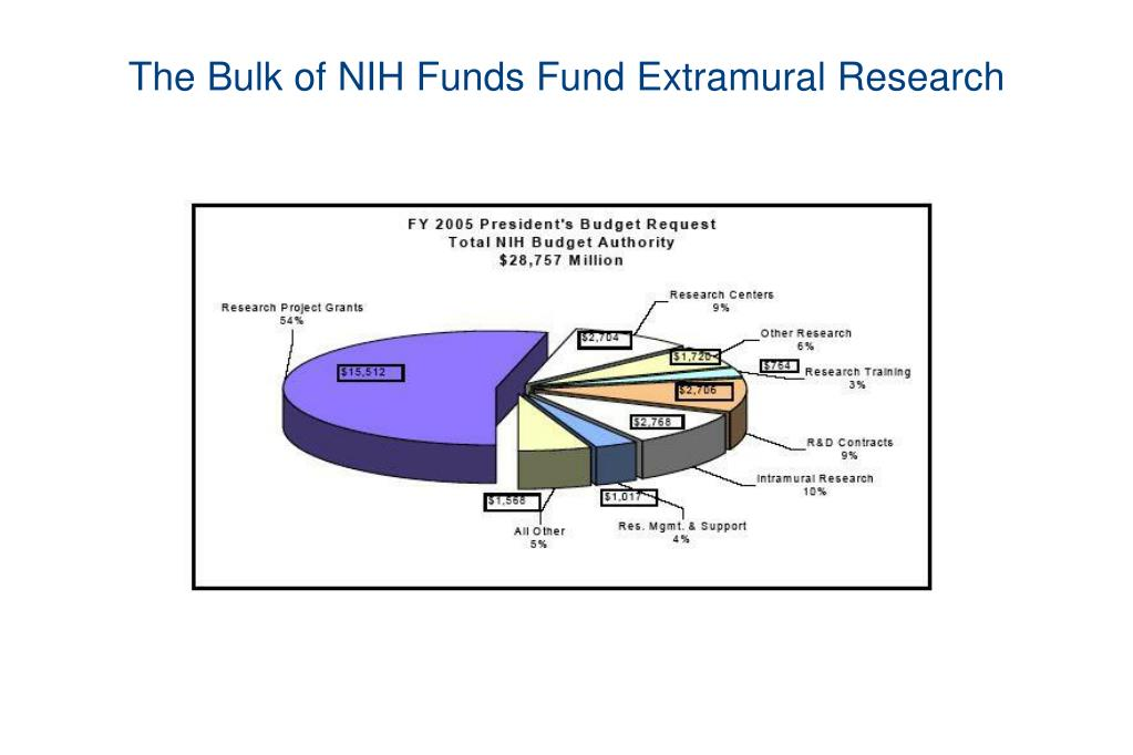 The Bulk of NIH Funds Fund Extramural Research