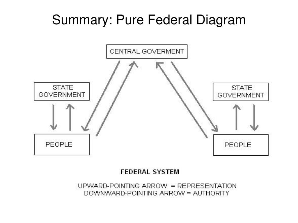 Summary: Pure Federal Diagram