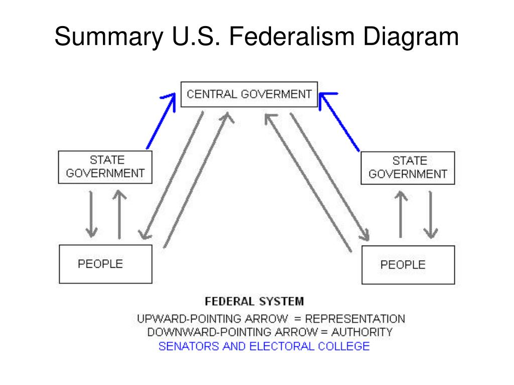 Summary U.S. Federalism Diagram