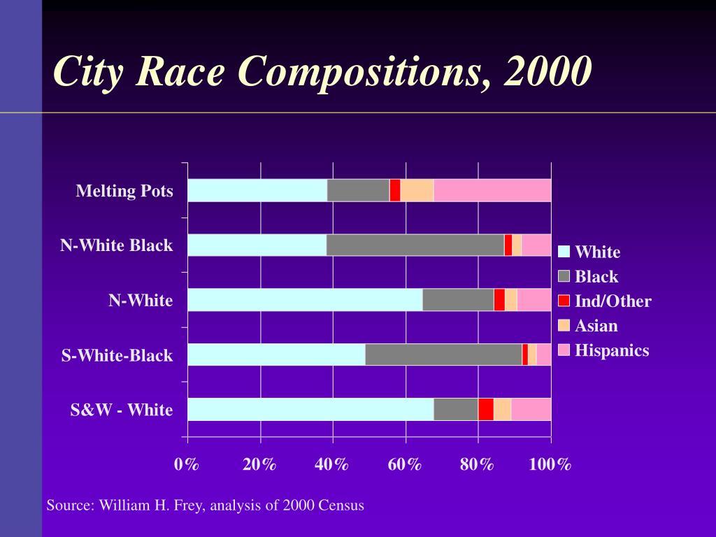 City Race Compositions, 2000