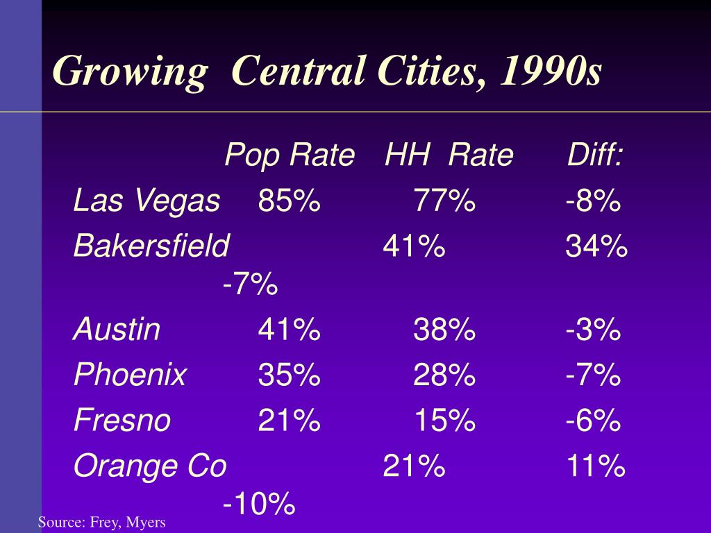 Growing  Central Cities, 1990s