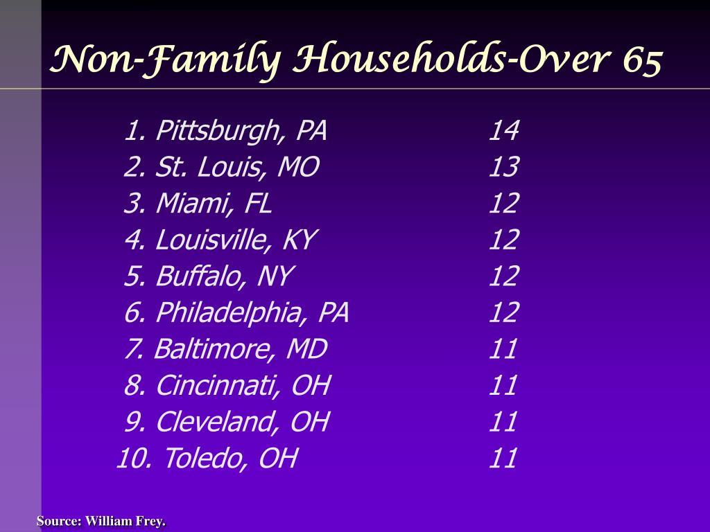 Non-Family Households-Over 65