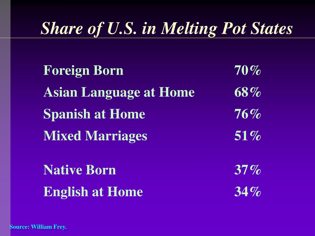 Share of U.S. in Melting Pot States