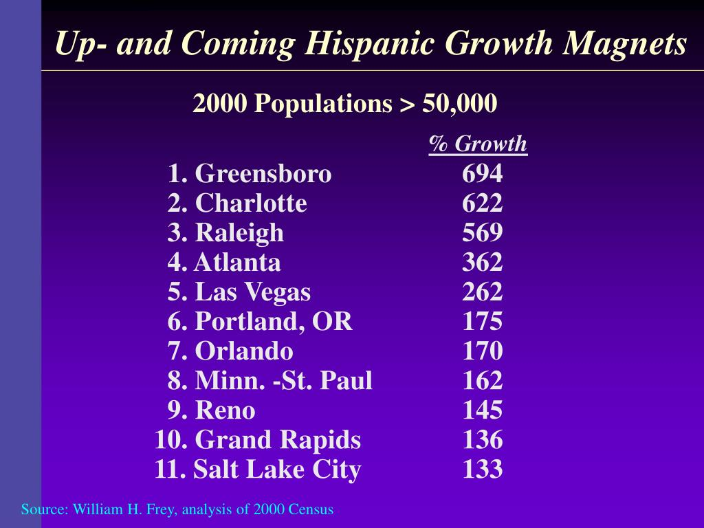 Up- and Coming Hispanic Growth Magnets