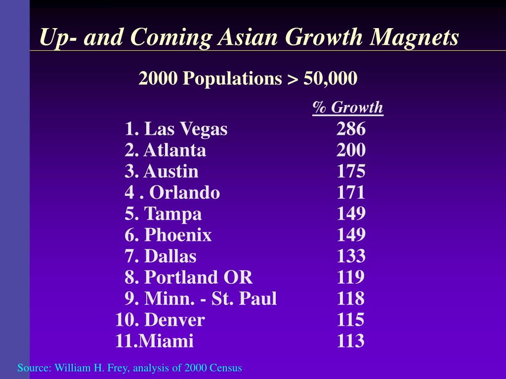 Up- and Coming Asian Growth Magnets