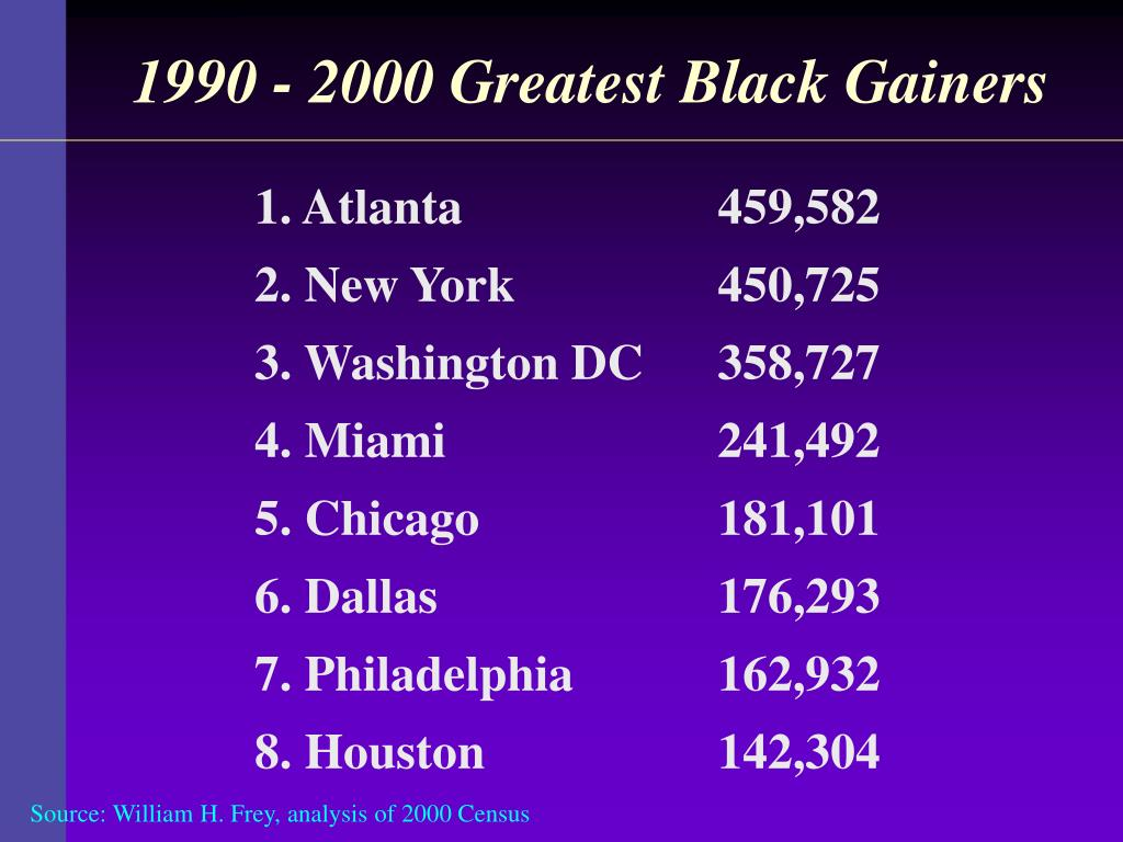 1990 - 2000 Greatest Black Gainers