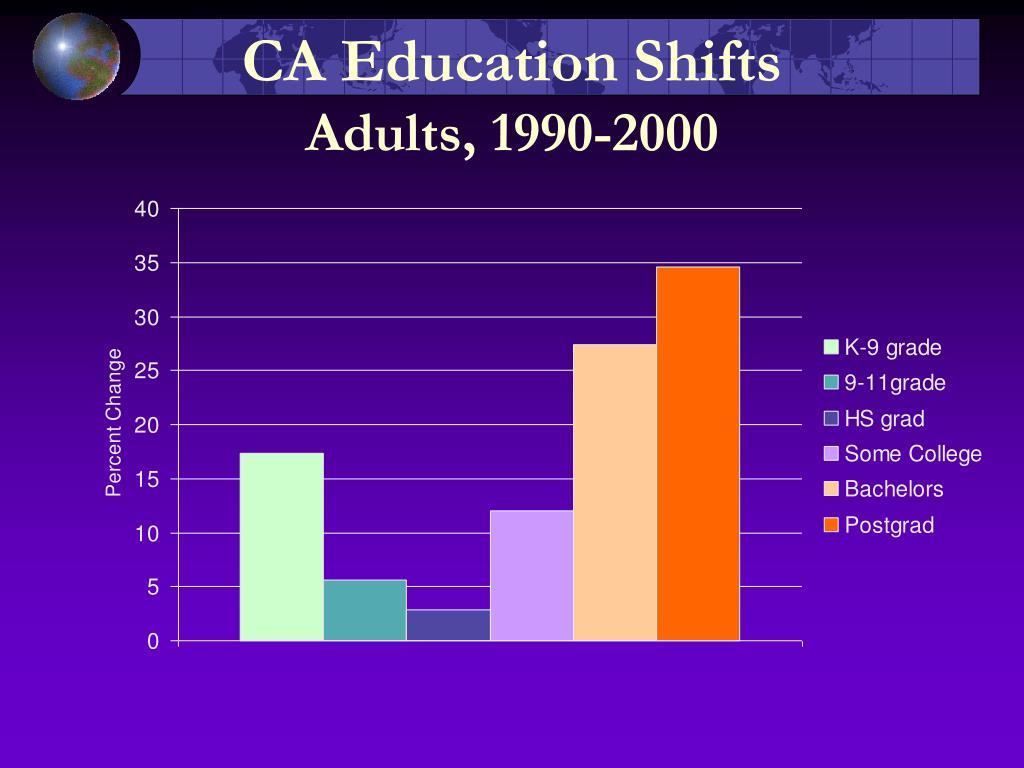 CA Education Shifts