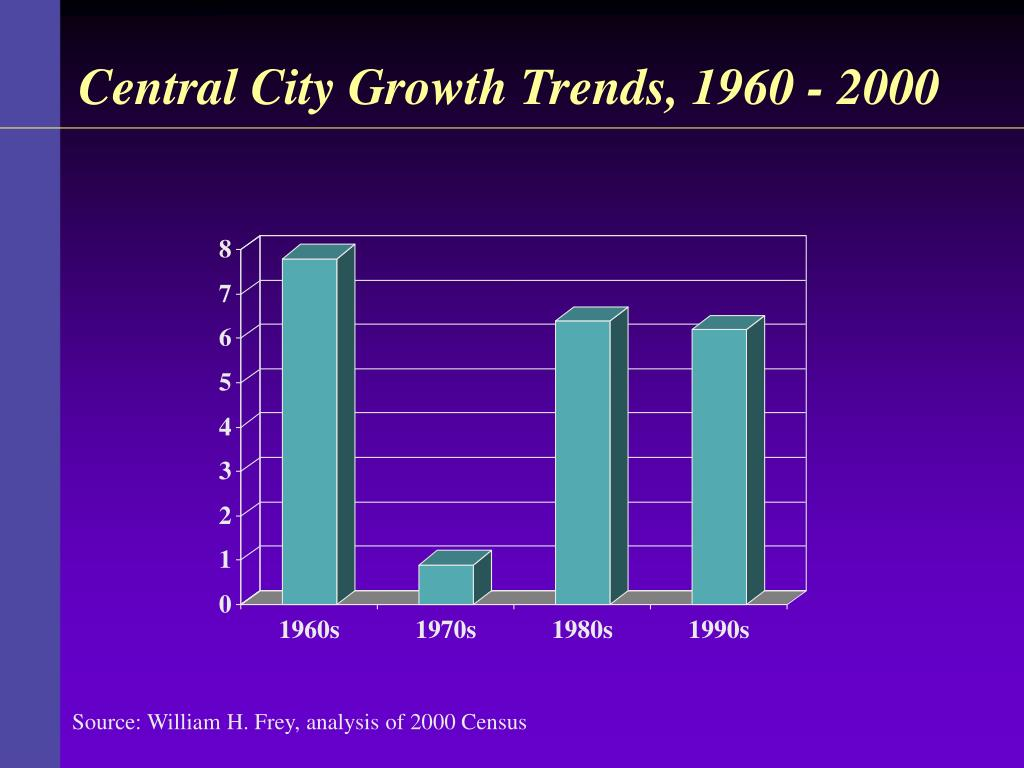 Central City Growth Trends, 1960 - 2000