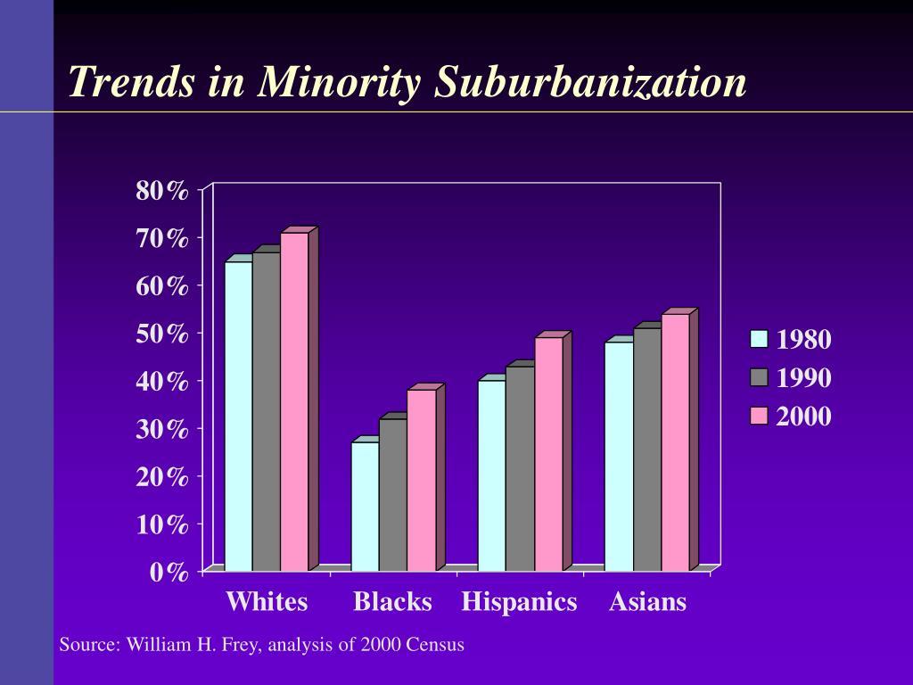 Trends in Minority Suburbanization