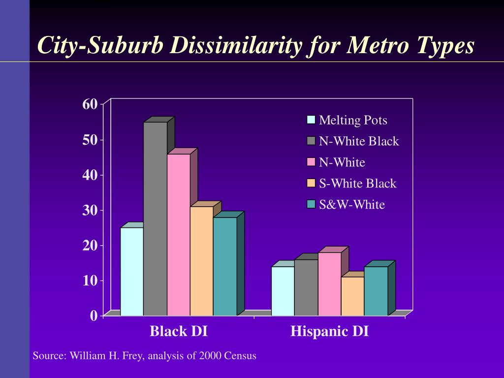 City-Suburb Dissimilarity for Metro Types